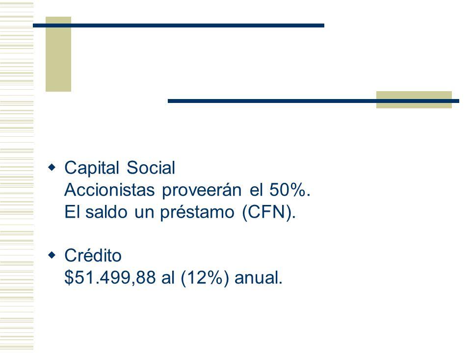Capital Social Accionistas proveerán el 50%. El saldo un préstamo (CFN).