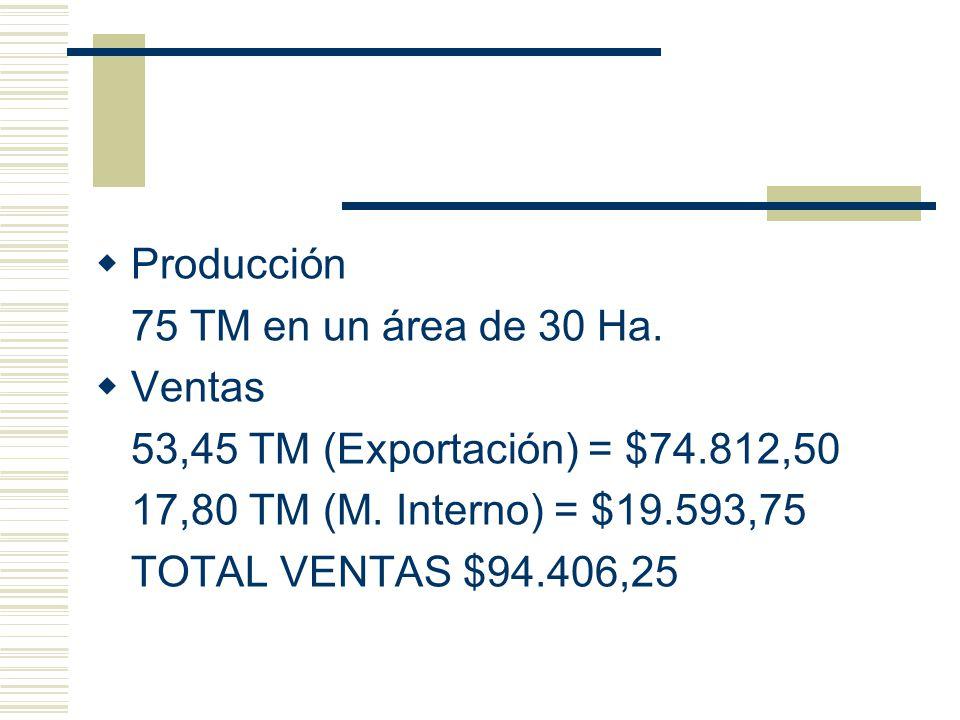 Producción 75 TM en un área de 30 Ha. Ventas. 53,45 TM (Exportación) = $74.812,50. 17,80 TM (M. Interno) = $19.593,75.