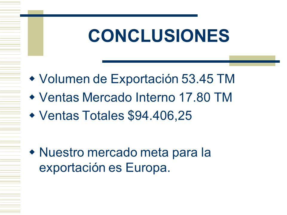 CONCLUSIONES Volumen de Exportación 53.45 TM