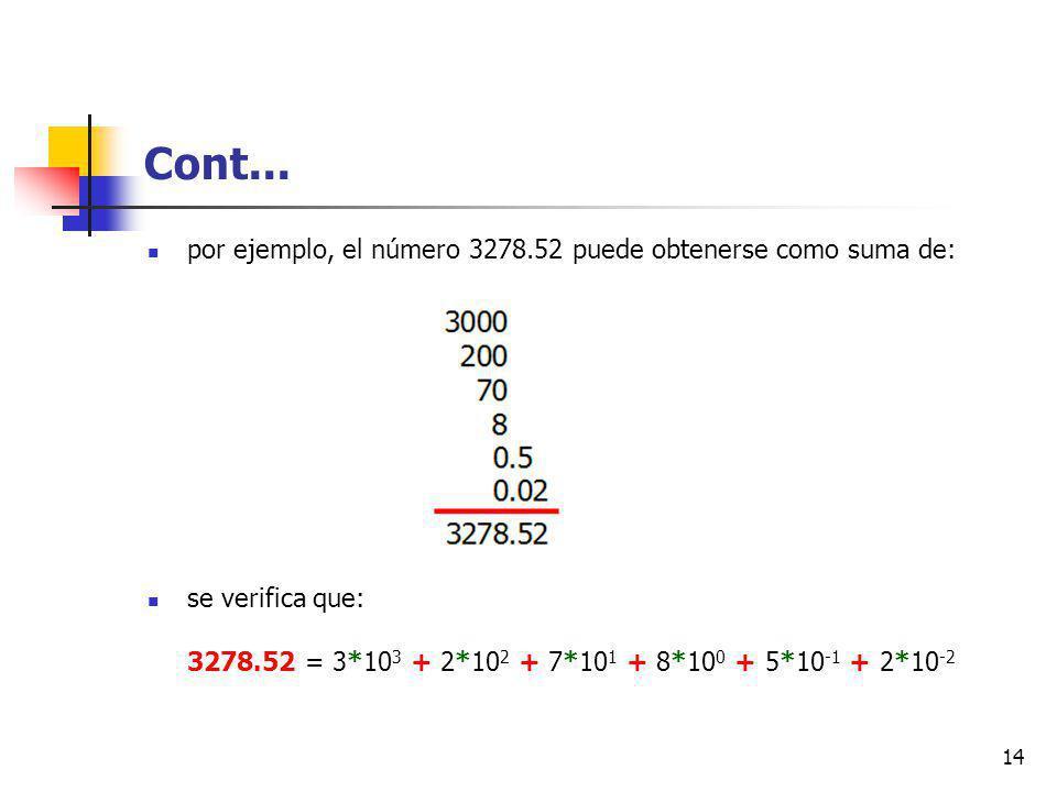 Cont... por ejemplo, el número 3278.52 puede obtenerse como suma de: