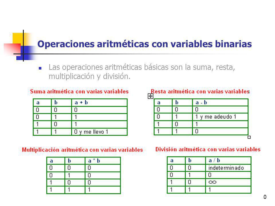Operaciones aritméticas con variables binarias