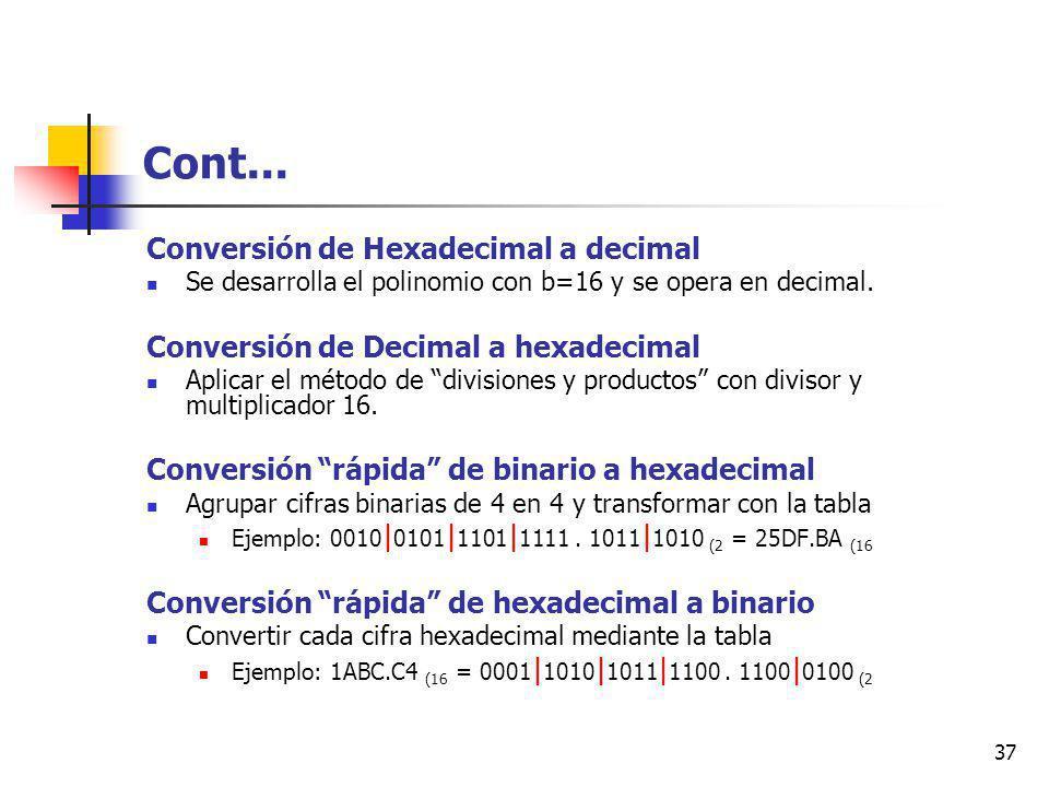 Cont... Conversión de Hexadecimal a decimal