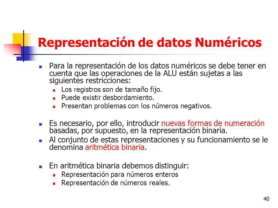Representación de datos Numéricos