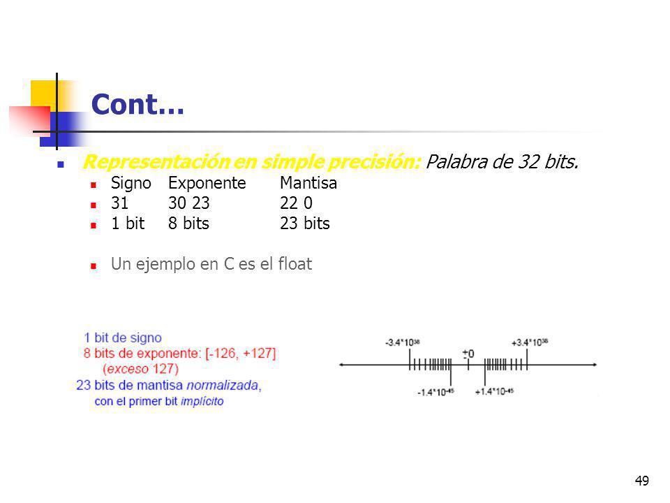 Cont… Representación en simple precisión: Palabra de 32 bits.