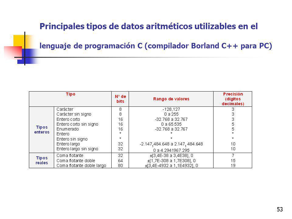 Principales tipos de datos aritméticos utilizables en el lenguaje de programación C (compilador Borland C++ para PC)