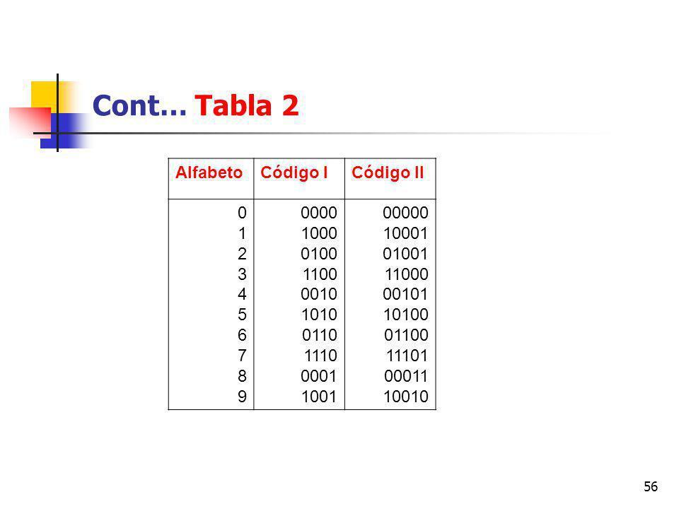 Cont… Tabla 2 Alfabeto Código I Código II 1 2 3 4 5 6 7 8 9 0000 1000