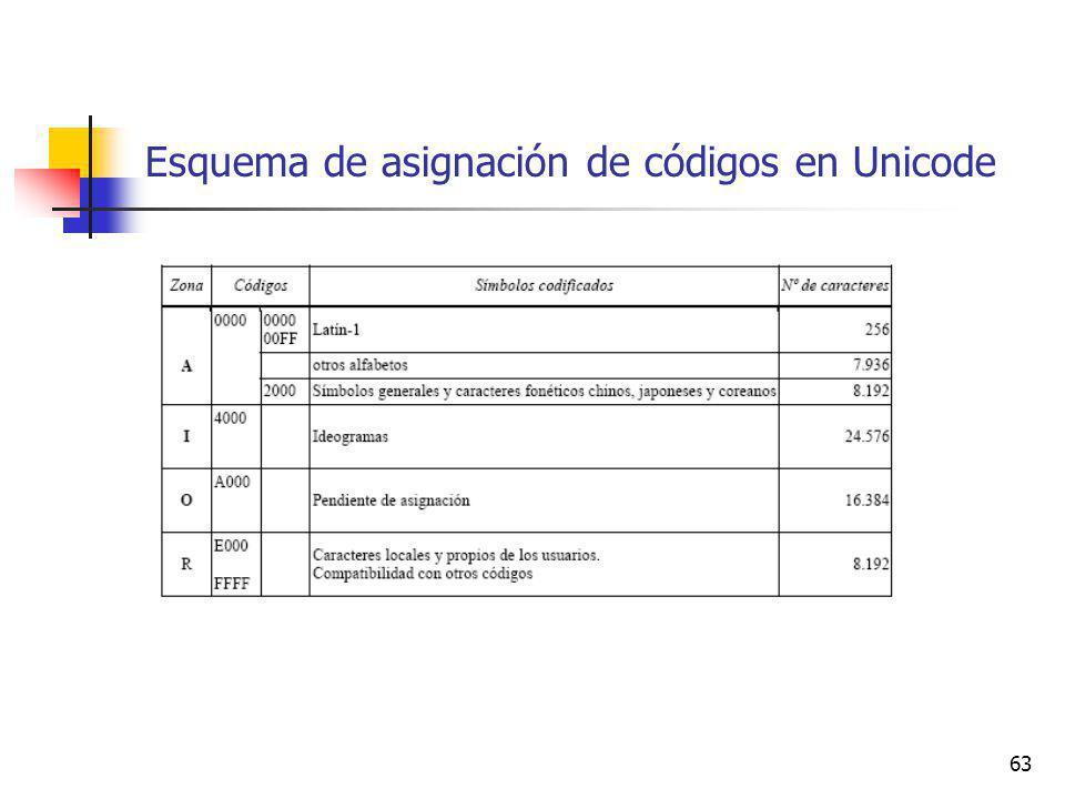 Esquema de asignación de códigos en Unicode