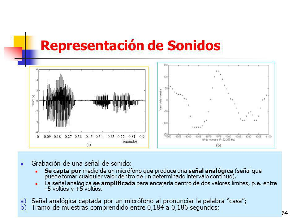 Representación de Sonidos