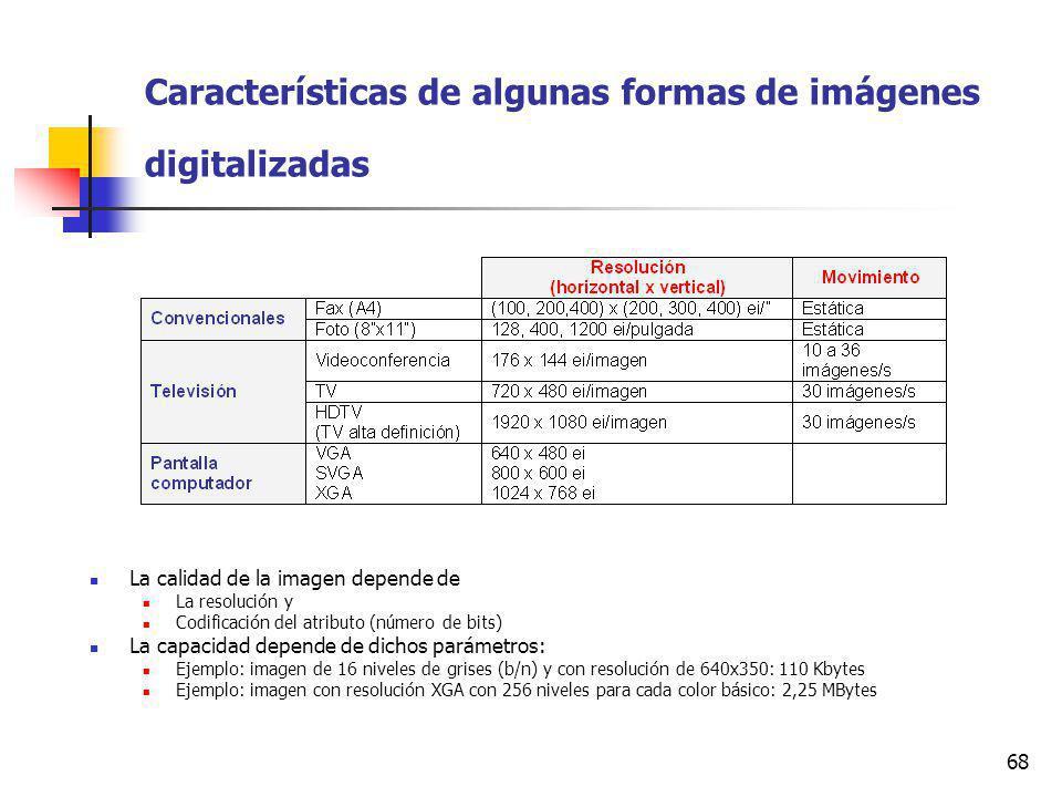 Características de algunas formas de imágenes digitalizadas