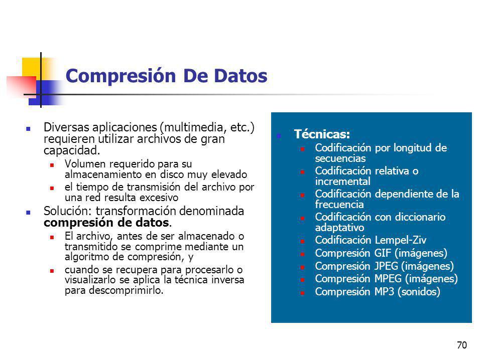 Compresión De Datos Técnicas: