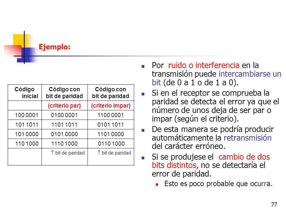 Ejemplo: Por ruido o interferencia en la transmisión puede intercambiarse un bit (de 0 a 1 o de 1 a 0).