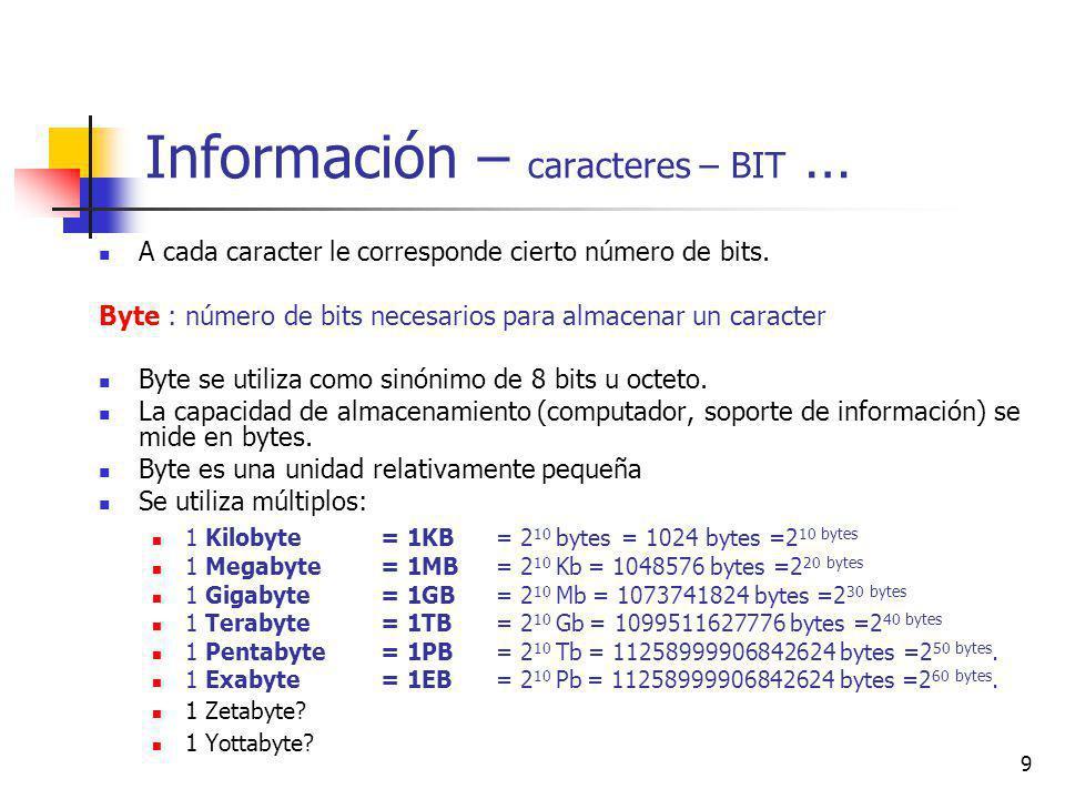 Información – caracteres – BIT …