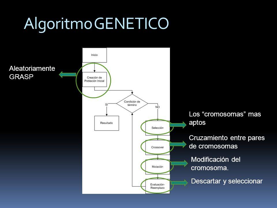 Algoritmo GENETICO Aleatoriamente GRASP Los cromosomas mas aptos