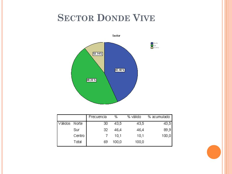 Sector Donde Vive