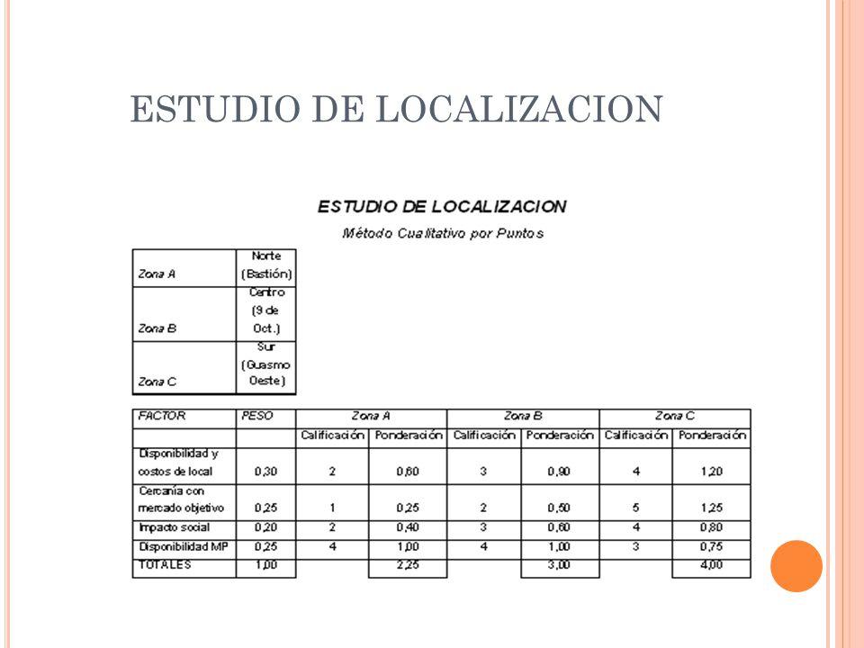 ESTUDIO DE LOCALIZACION