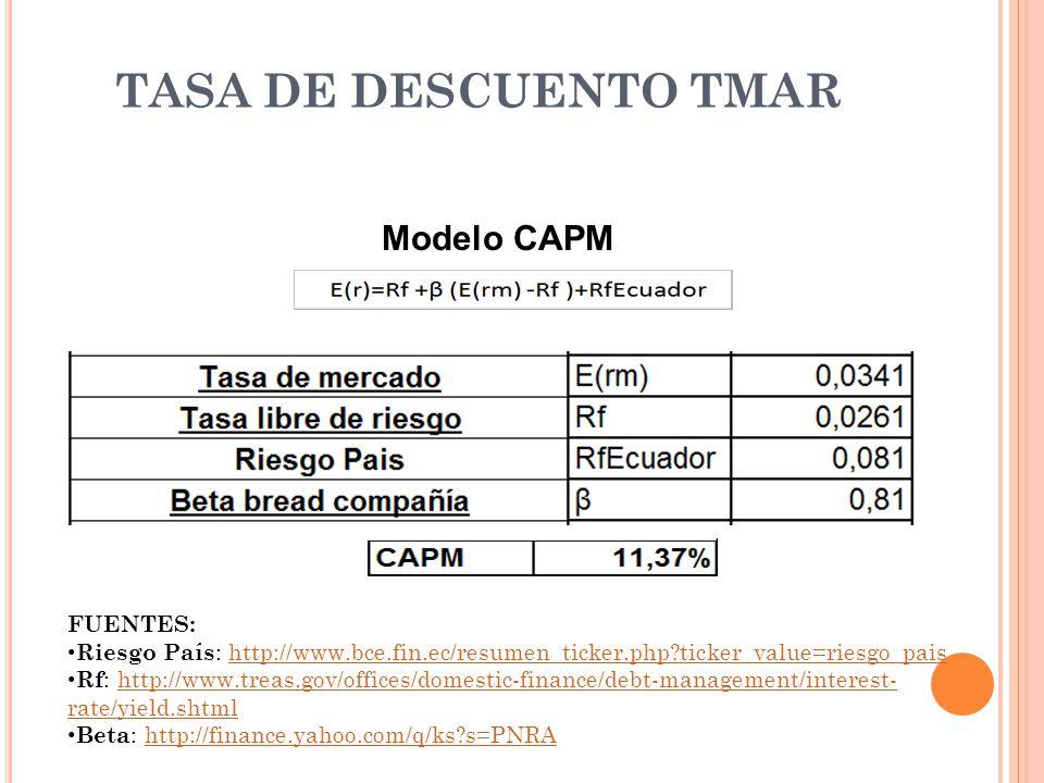 TASA DE DESCUENTO TMAR Modelo CAPM FUENTES:
