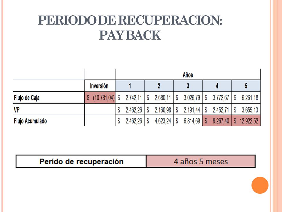 PERIODO DE RECUPERACION: PAY BACK