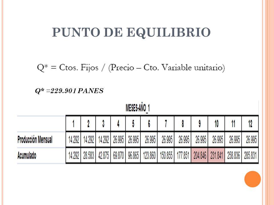 PUNTO DE EQUILIBRIO Q* =229.901 PANES