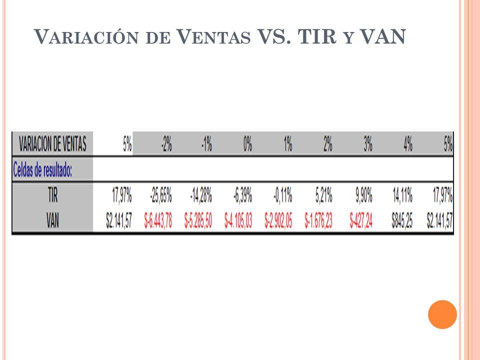 Variación de Ventas VS. TIR y VAN