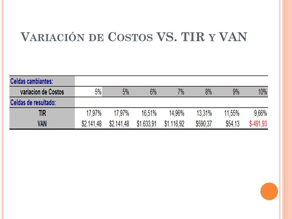 Variación de Costos VS. TIR y VAN