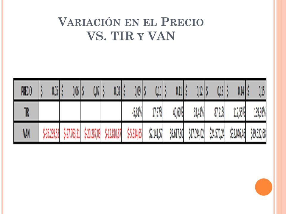 Variación en el Precio VS. TIR y VAN