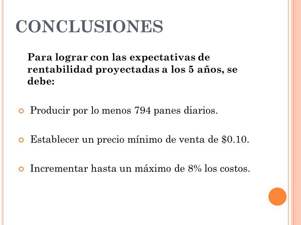 CONCLUSIONES Para lograr con las expectativas de rentabilidad proyectadas a los 5 años, se debe: Producir por lo menos 794 panes diarios.