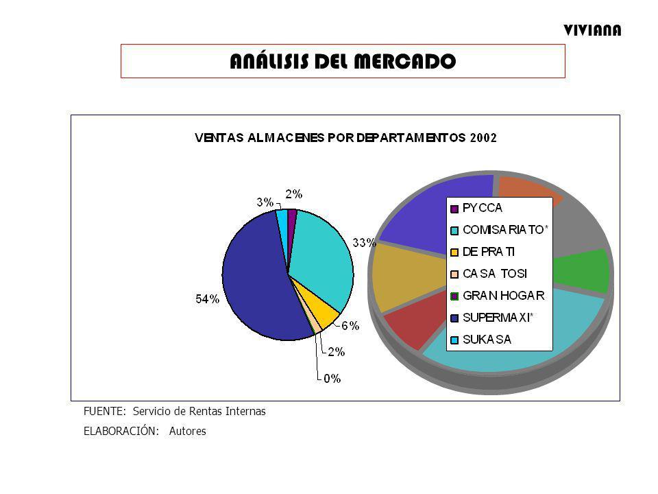 ANÁLISIS DEL MERCADO VIVIANA FUENTE: Servicio de Rentas Internas