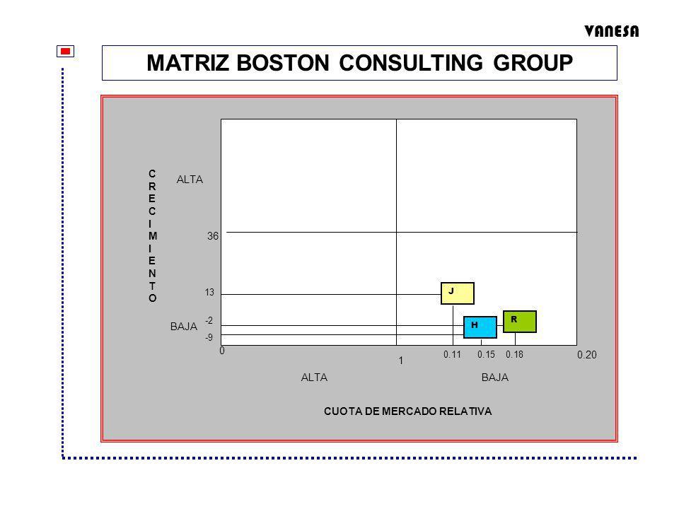 MATRIZ BOSTON CONSULTING GROUP CUOTA DE MERCADO RELATIVA