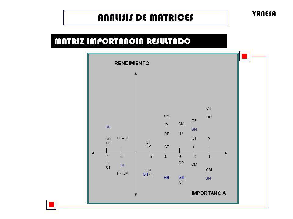 ANALISIS DE MATRICES MATRIZ IMPORTANCIA RESULTADO VANESA RENDIMIENTO