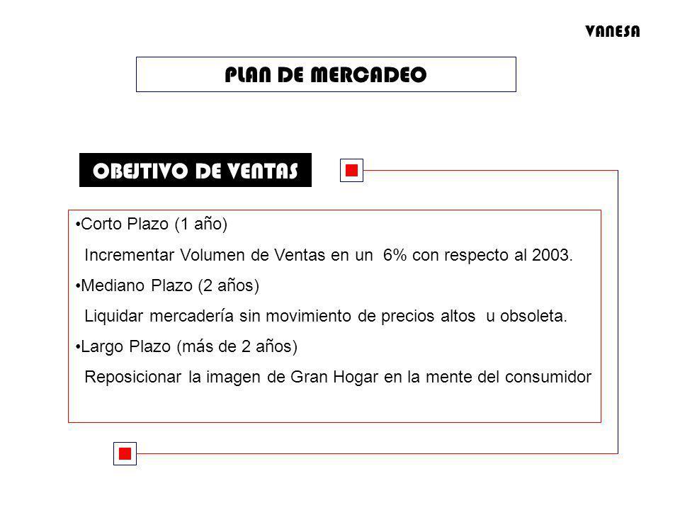PLAN DE MERCADEO OBEJTIVO DE VENTAS VANESA Corto Plazo (1 año)