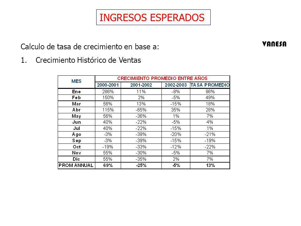 INGRESOS ESPERADOS VANESA Calculo de tasa de crecimiento en base a: