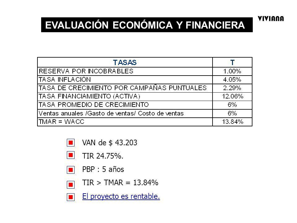EVALUACIÓN ECONÓMICA Y FINANCIERA