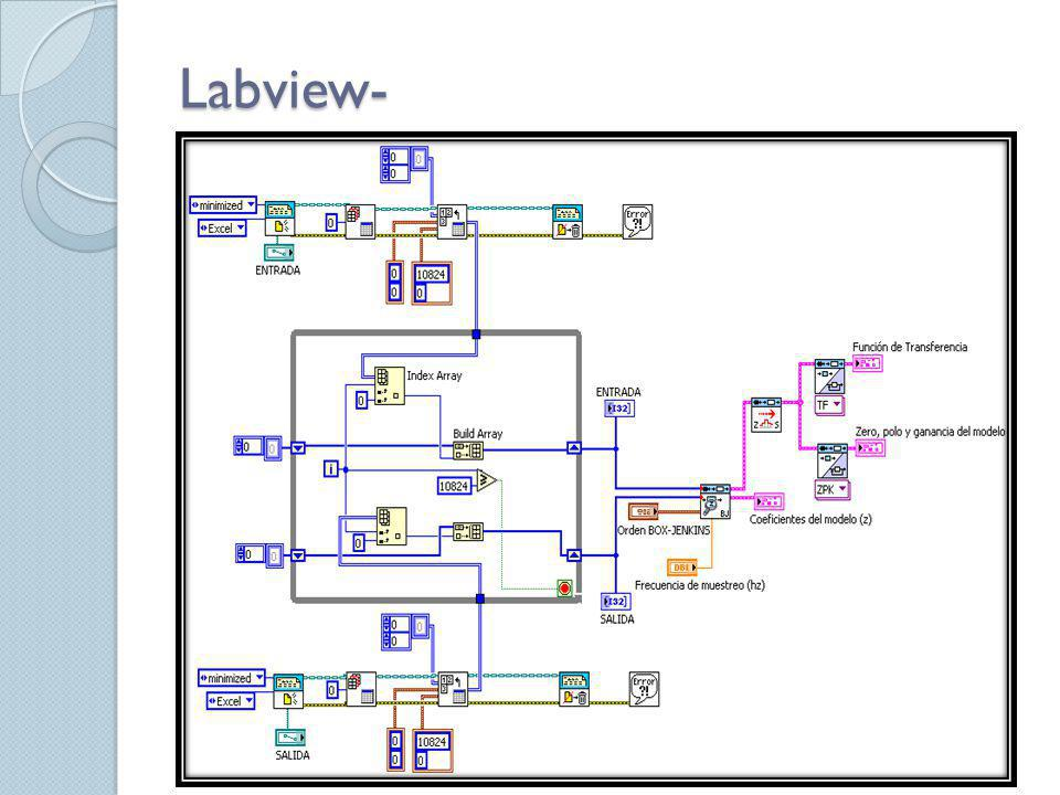 Labview-