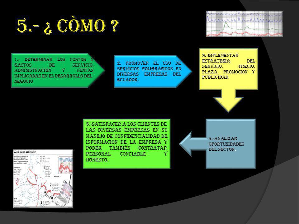 5.- ¿ CÒMO 3.-Implementar estrategia del servicio, precio, plaza, promoción y publicidad.