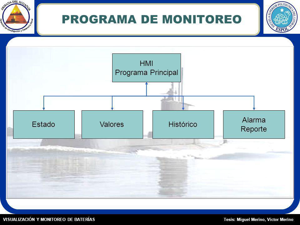 PROGRAMA DE MONITOREO HMI Programa Principal Estado Valores Histórico
