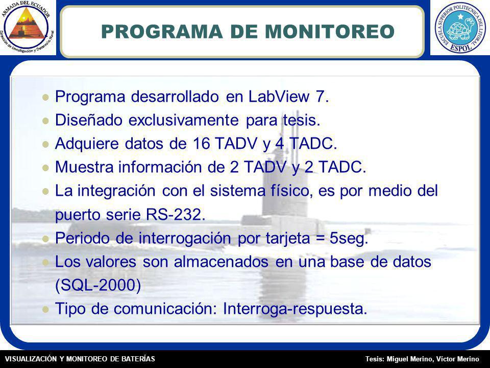 PROGRAMA DE MONITOREO Programa desarrollado en LabView 7.