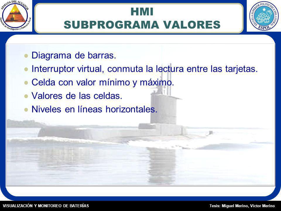 HMI SUBPROGRAMA VALORES