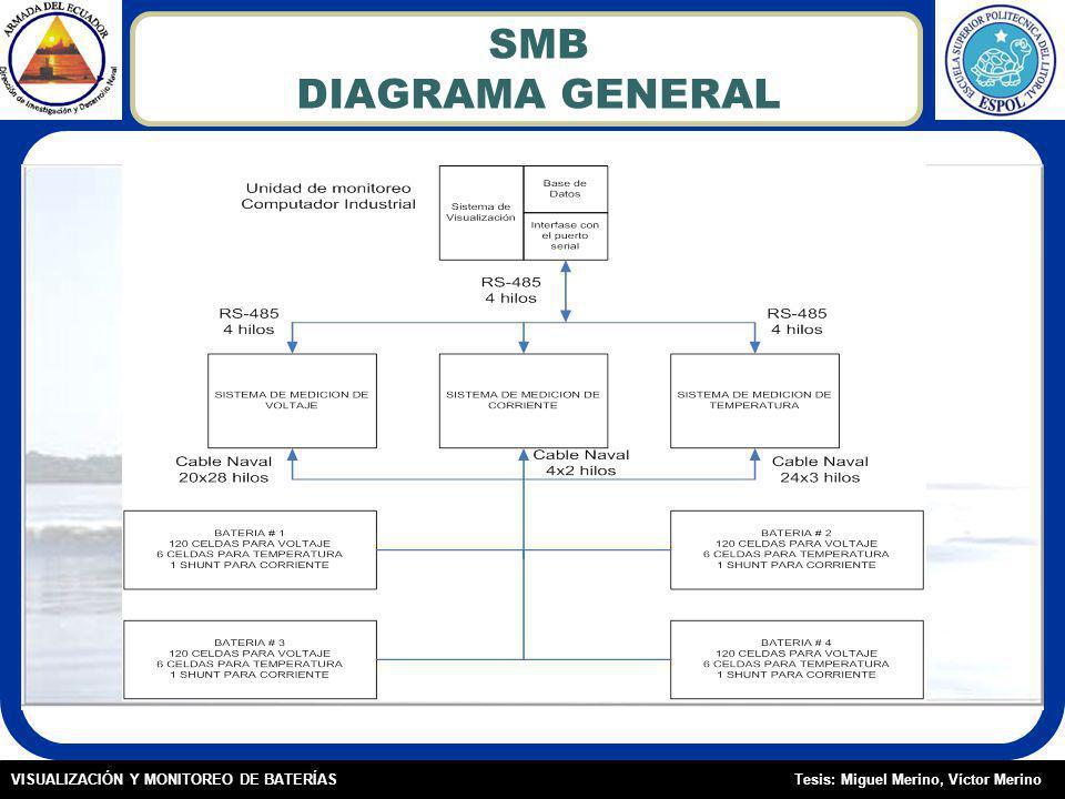 SMB DIAGRAMA GENERAL