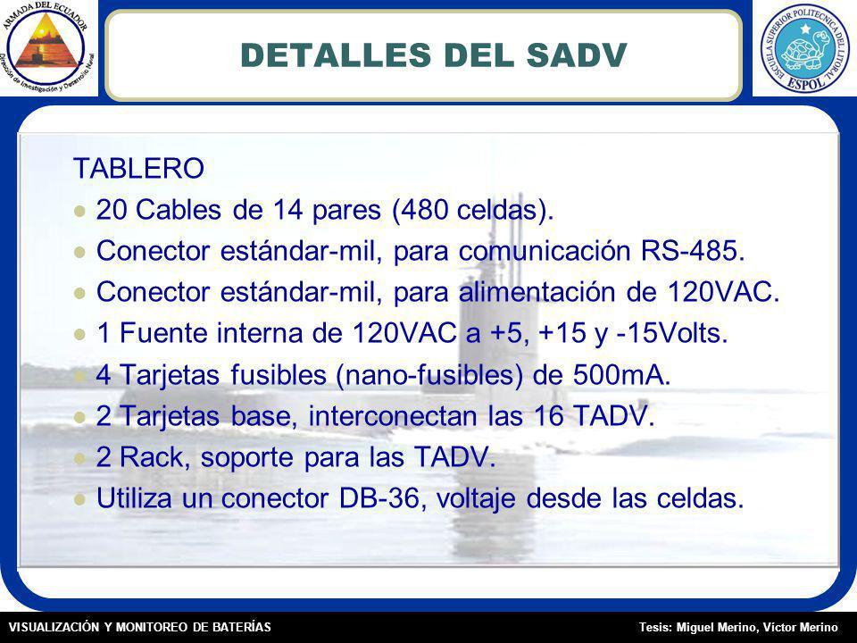 DETALLES DEL SADV TABLERO 20 Cables de 14 pares (480 celdas).