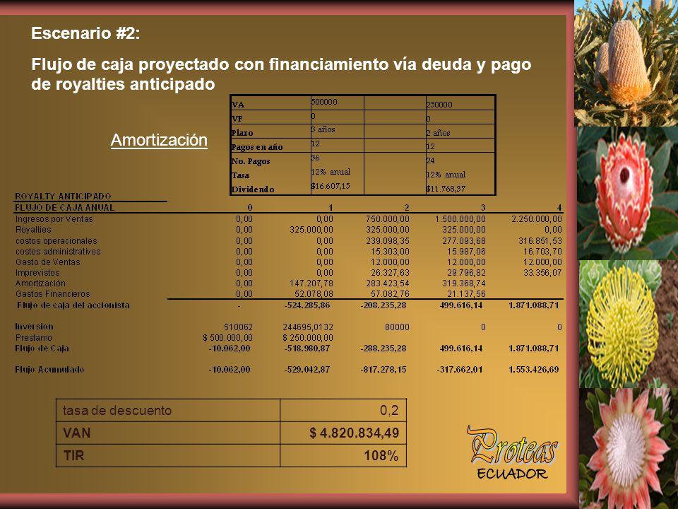 Escenario #2: Flujo de caja proyectado con financiamiento vía deuda y pago de royalties anticipado.