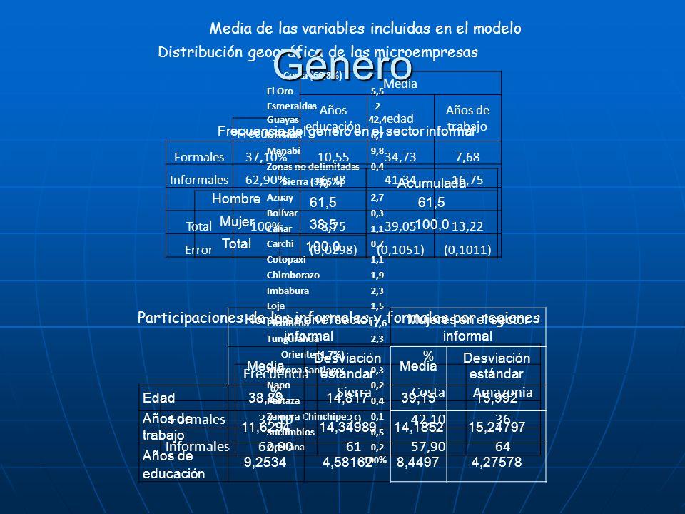 Género Media de las variables incluidas en el modelo