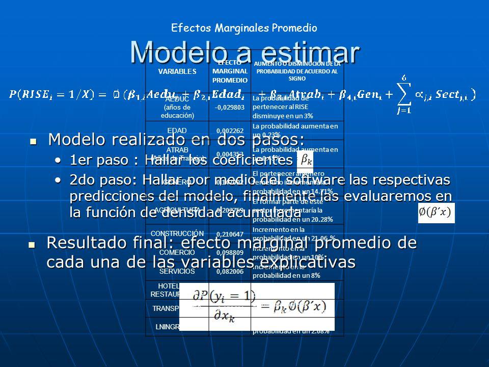 Modelo a estimar Modelo realizado en dos pasos: