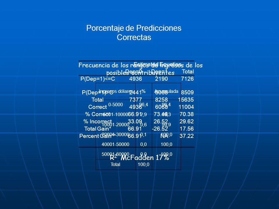 Porcentaje de Predicciones Correctas