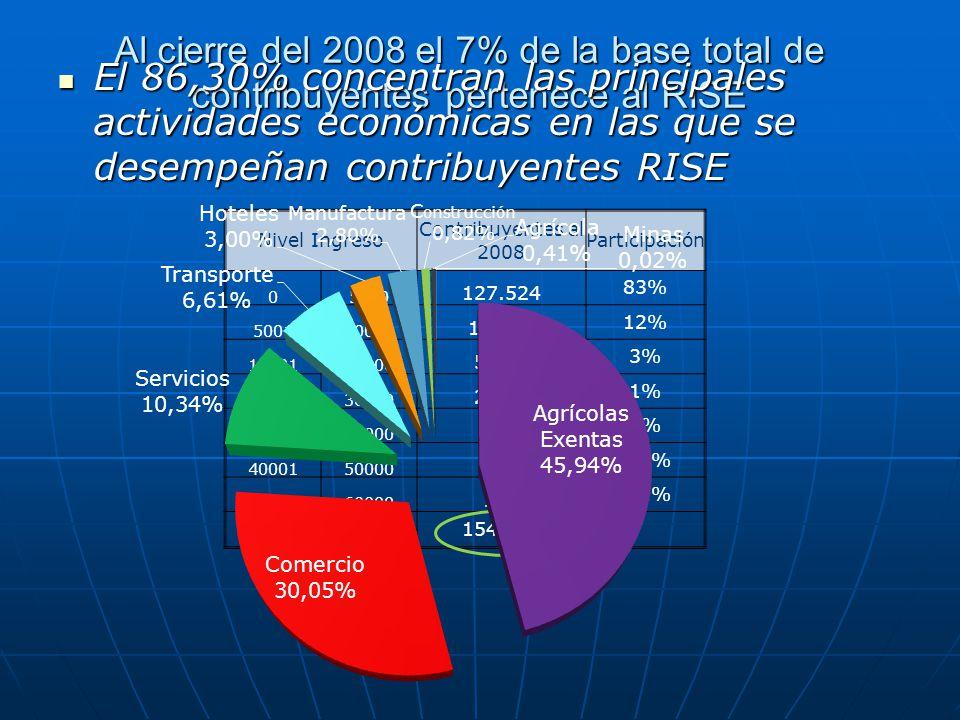 Al cierre del 2008 el 7% de la base total de contribuyentes pertenece al RISE