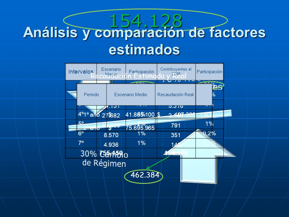 Análisis y comparación de factores estimados