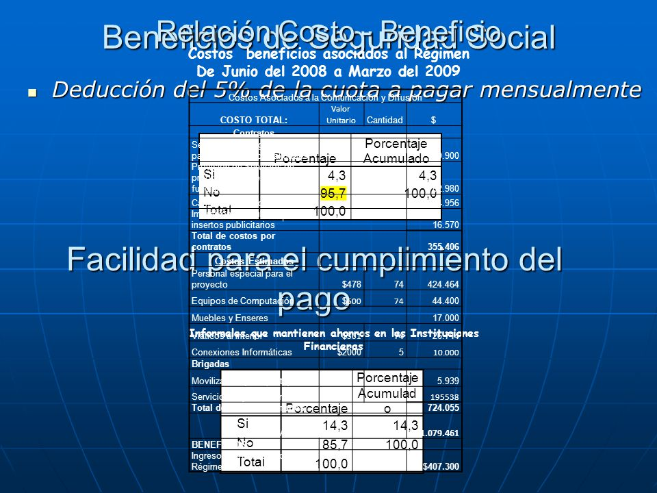 Beneficios de Seguridad Social