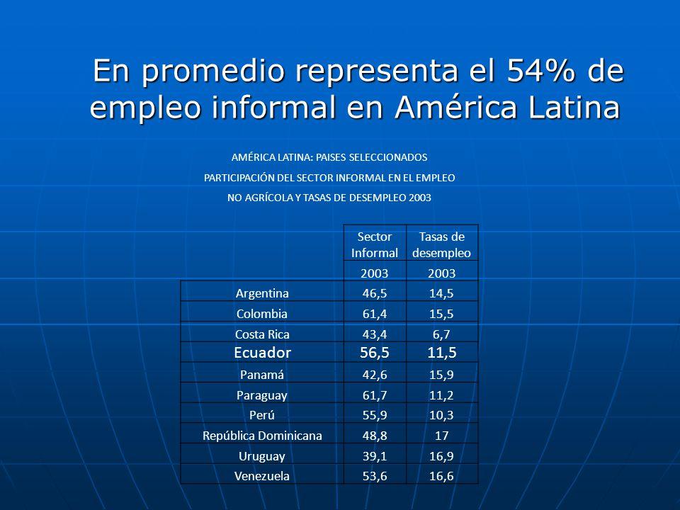 En promedio representa el 54% de empleo informal en América Latina