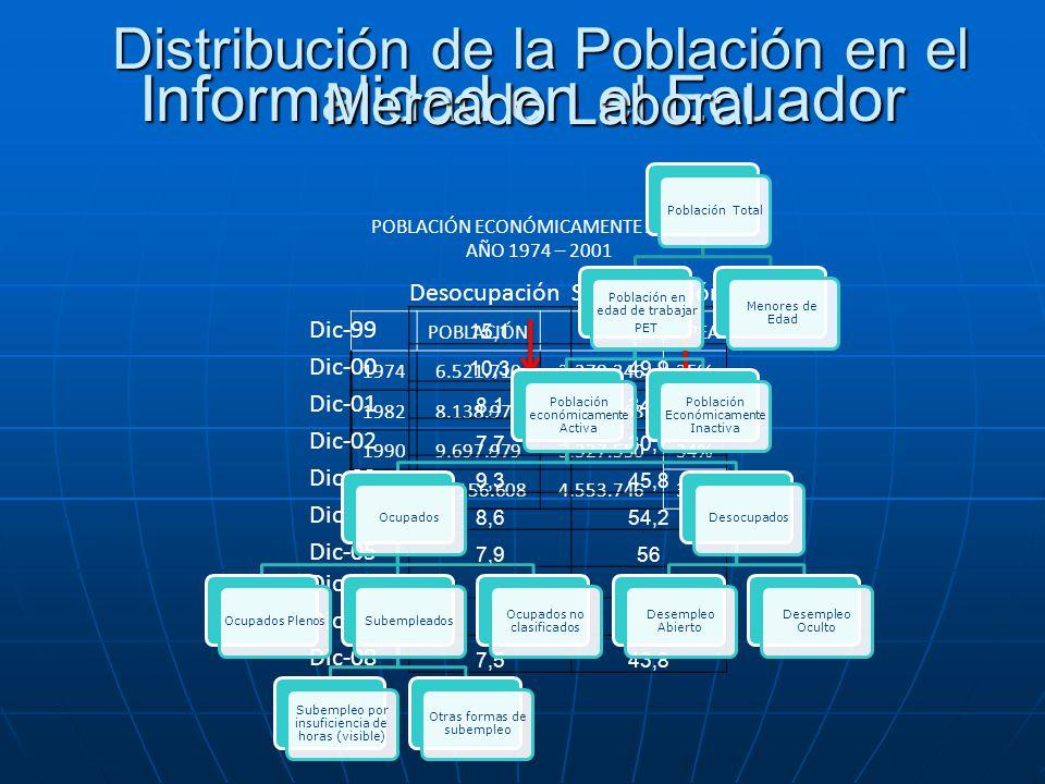 Informalidad en el Ecuador