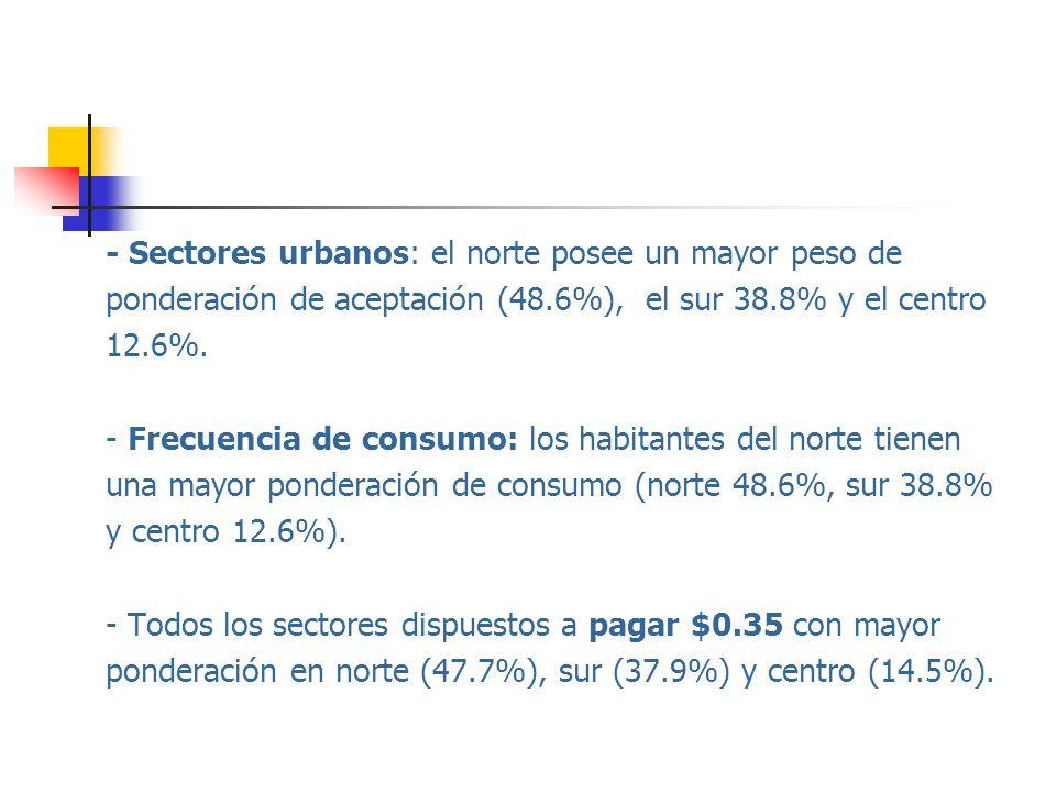 - Sectores urbanos: el norte posee un mayor peso de ponderación de aceptación (48.6%), el sur 38.8% y el centro 12.6%.