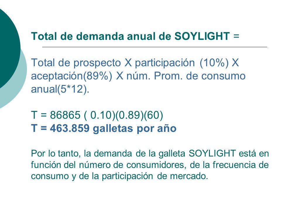 Total de demanda anual de SOYLIGHT = Total de prospecto X participación (10%) X aceptación(89%) X núm.
